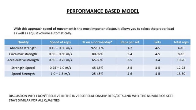 Figura 2. Performance based model. Definire i carichi di allenamento